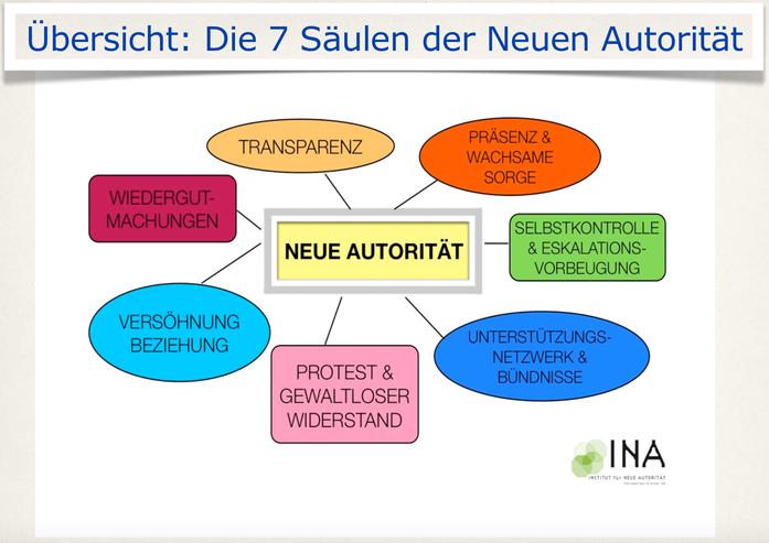 Vortrag Neue Autorität nach Haim Omer in Maria Enzersdorf